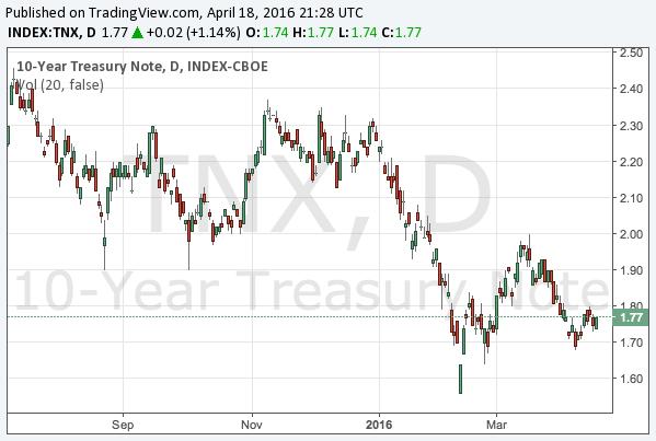 2016-4-18-10-year-treasury-note-yield-chart