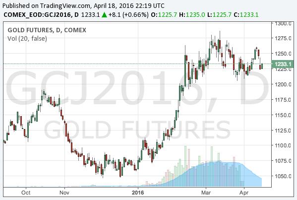 2016-4-18-gold-chart