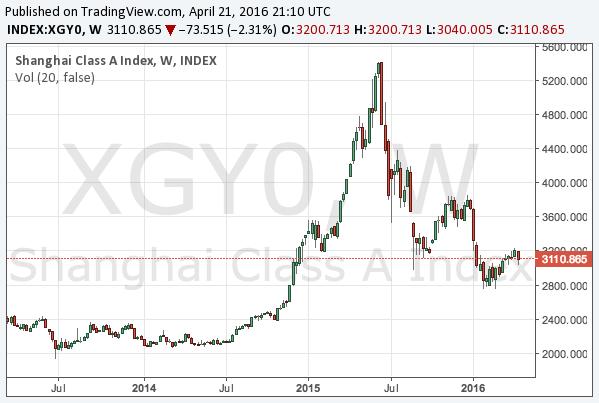 2016-4-21-shanghai-class-a-middle-term-chart