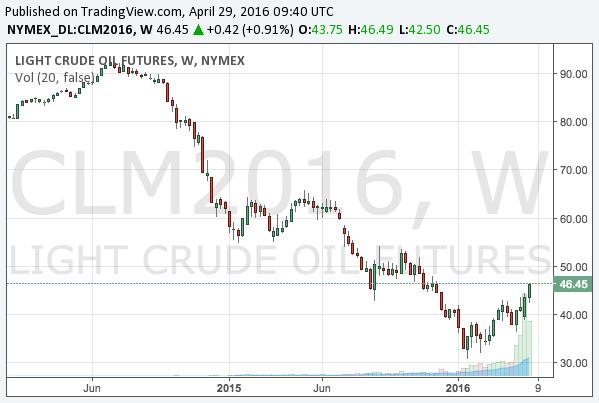 2016-4-29-WTI-crude-oil-middle-term-chart