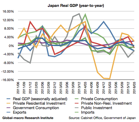 2016-1q-japan-real-gdp-growth