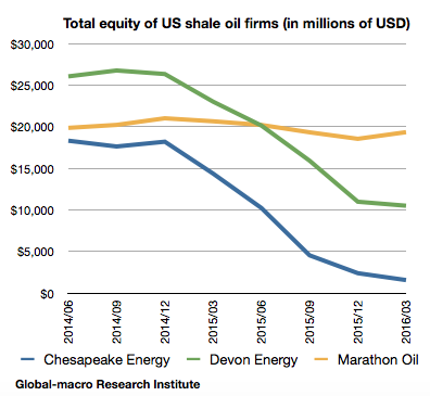 2016-1q-us-shale-oil-firms-total-equity