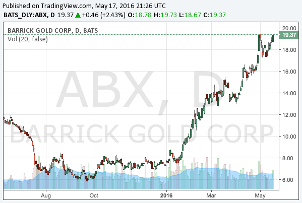 2016-5-17-barrick-gold-corporation-nyse-abx-chart