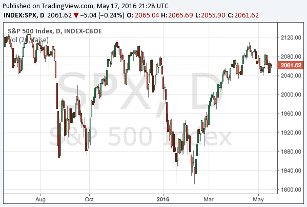 2016-5-17-s-and-p-500-chart