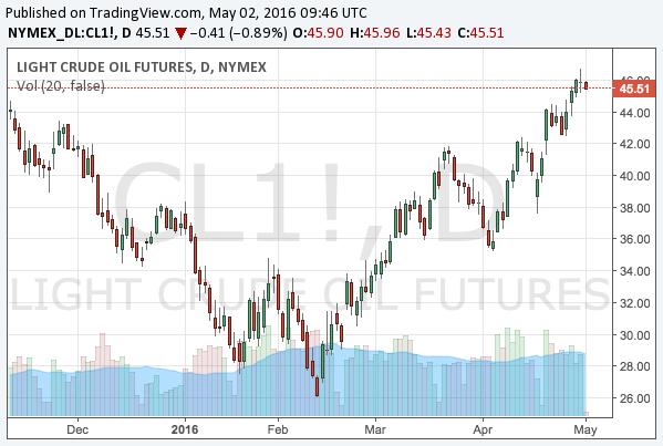 2016-5-2-WTI-crude-oil-chart