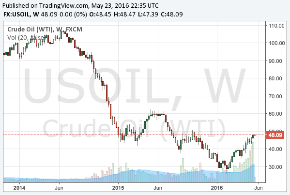 2016-5-24-WTI-crude-oil-weekly-chart