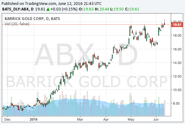 2016-6-12-barrick-gold-corporation-nyse-abx-chart
