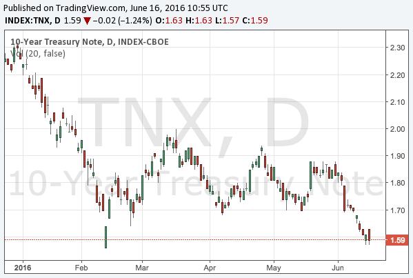 2016-6-16-10-year-treasury-note-yield-chart
