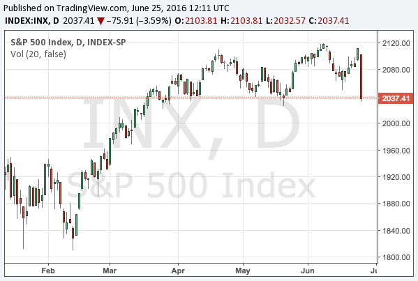 2016-6-25-s-and-p-500-chart