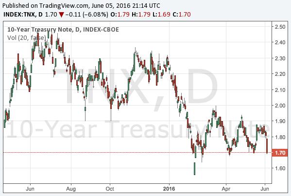 2016-6-5-10-year-treasury-note-yield-chart