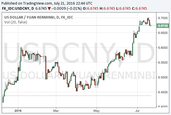 2016-7-22-usdcny-chart
