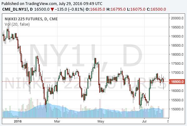 2016-7-29-nikkei225-chart