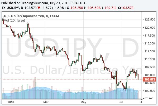 2016-7-29-usdjpy-chart
