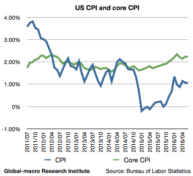 2016-jun-us-inflation-rates-cpi-and-core-cpi