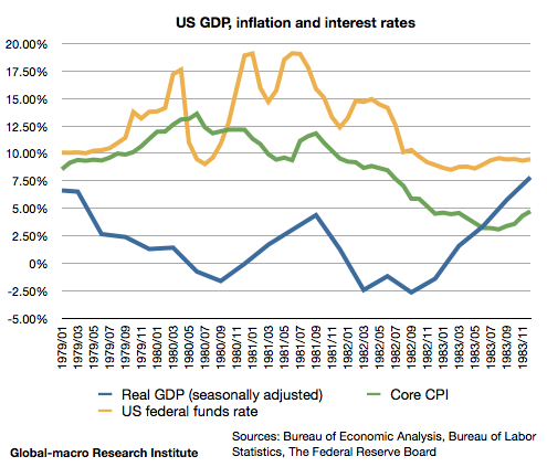 1980-us-gdp-growth-inflation-and-interest-rates