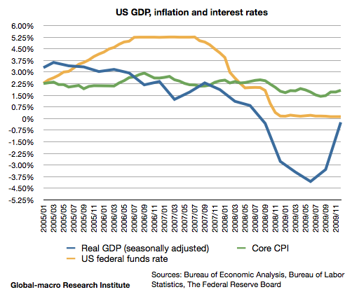 2008-financial-crisis-us-gdp-growth-inflation-and-interest-rates