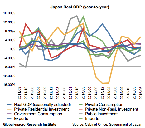2016-2q-japan-real-gdp-growth