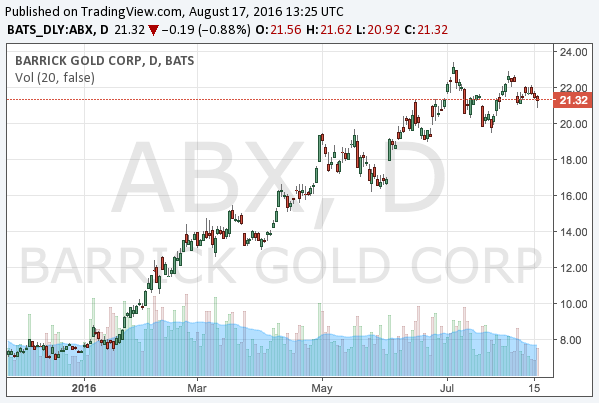 2016-8-17-barrick-gold-corporation-nyse-abx-chart