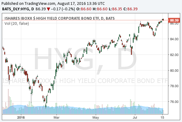 2016-8-17-ishares-high-yield-corporate-bond-etf-nyarca-hyg-chart