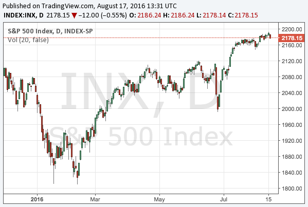 2016-8-17-s-and-p-500-chart