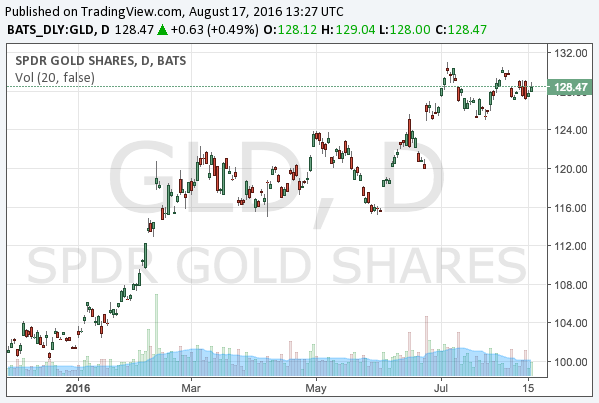 2016-8-17-spdr-gold-trust-etf-nysearca-gld-chart