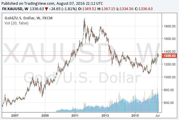 2016-8-7-gold-long-term-chart