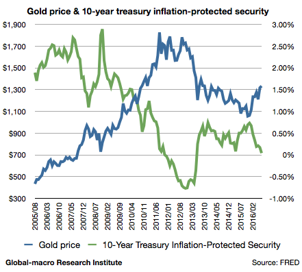 2016-jul-gold-price-and-10-year-treasury-inflation-protected-security