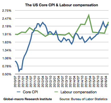 2016-jul-us-core-cpi-and-labour-compensation-wages-salaries-and-benefits