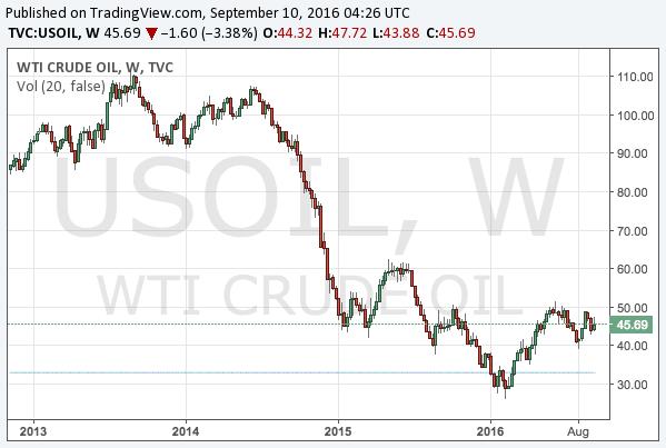 2016-9-10-wti-crude-oil-long-term-chart
