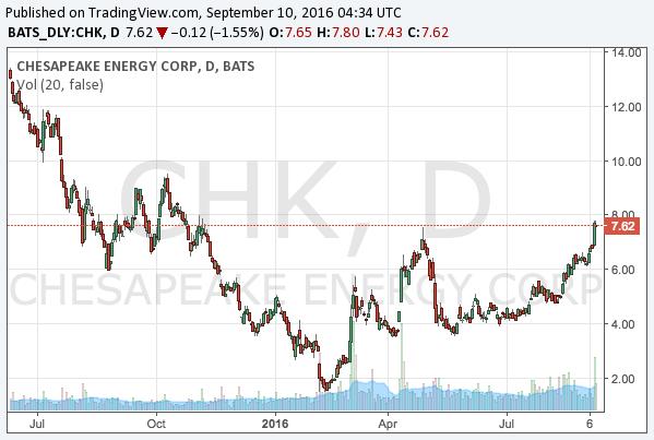 2016-9-10-chesapeake-energy-nyse-chk-chart