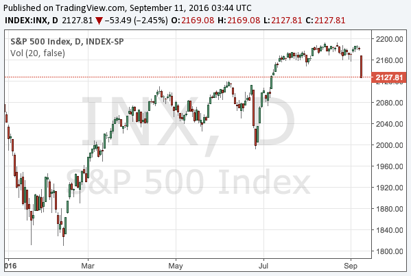 2016-9-11-s-and-p-500-chart