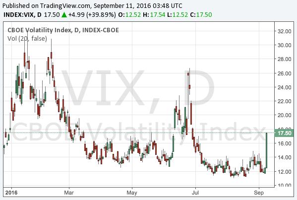 2016-9-11-volatility-index-chart