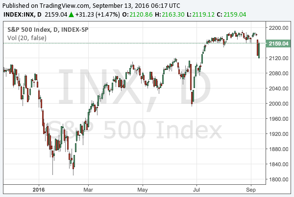 2016-9-13-s-and-p-500-chart