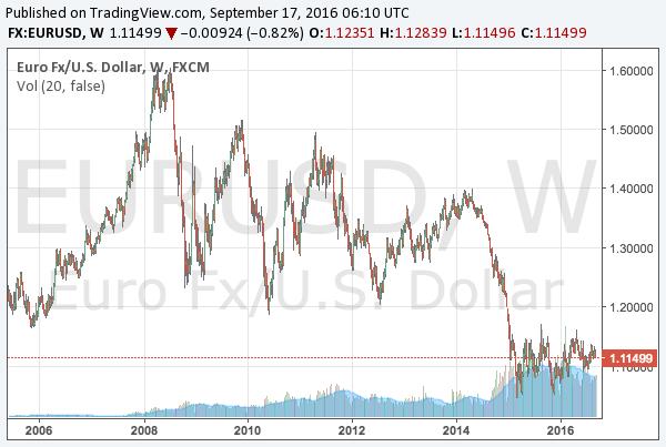 2016-9-17-eurusd-long-term-chart