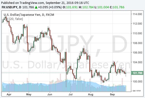 2016-9-21-usdjpy-chart