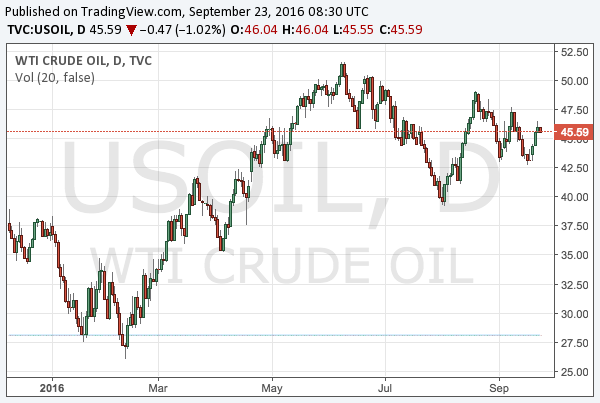 2016-9-23-wti-crude-oil-chart