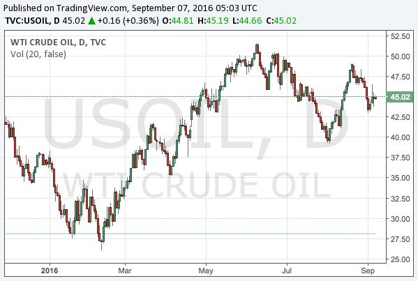 2016-9-7-WTI-crude-oil-chart