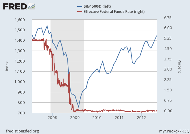 2008-financial-crisis-s-and-p-500-and-federal-funds-rate-chart