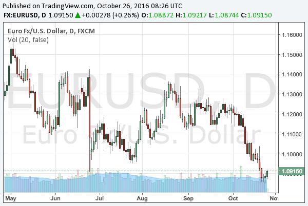 2016-10-26-eurusd-chart