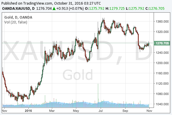 2016-10-31-gold-middle-term-chart