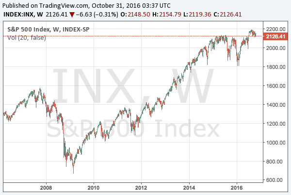 2016-10-31-s-and-p-500-long-term-chart