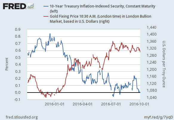 2016-10-5-gold-price-and-10-year-treasury-inflation-protected-security-chart