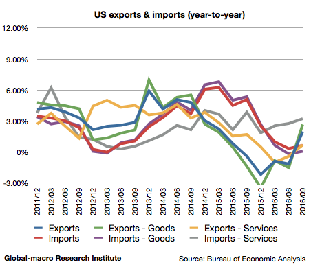 2016-3q-us-exports-and-imports