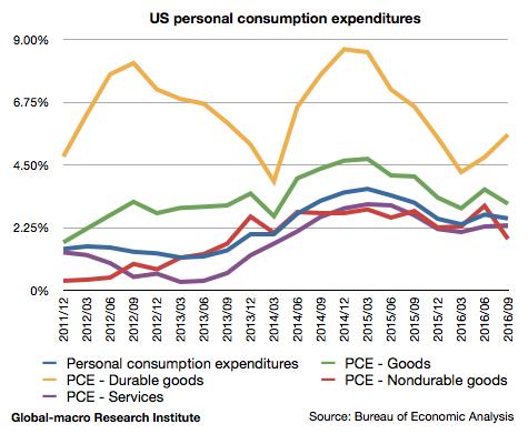 2016-3q-us-personal-consumption-expenditures