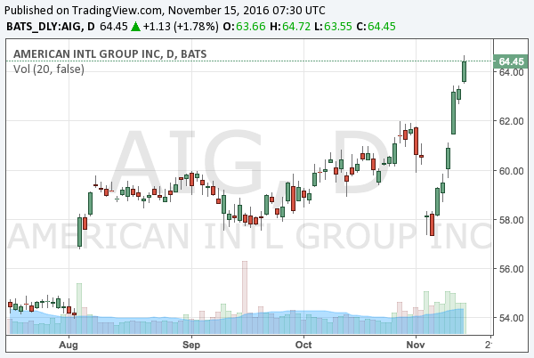 2016-11-15-american-international-group-nyse-aig-chart