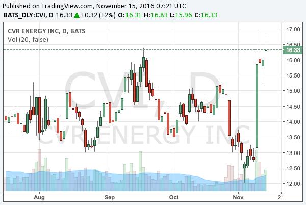 2016-11-15-cvr-energy-nyse-cvi-chart