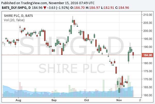 2016-11-15-shire-nasdaq-shpg-chart