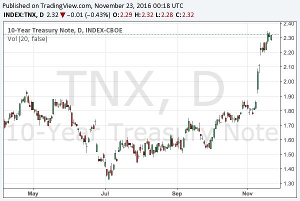 2016-11-23-10-year-treasury-note-yield-chart