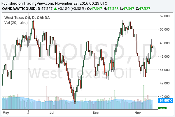 2016-11-23-wti-crude-oil-chart