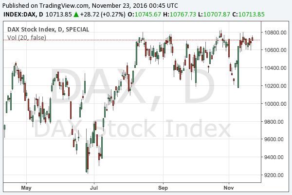2016-11-23-dax-chart
